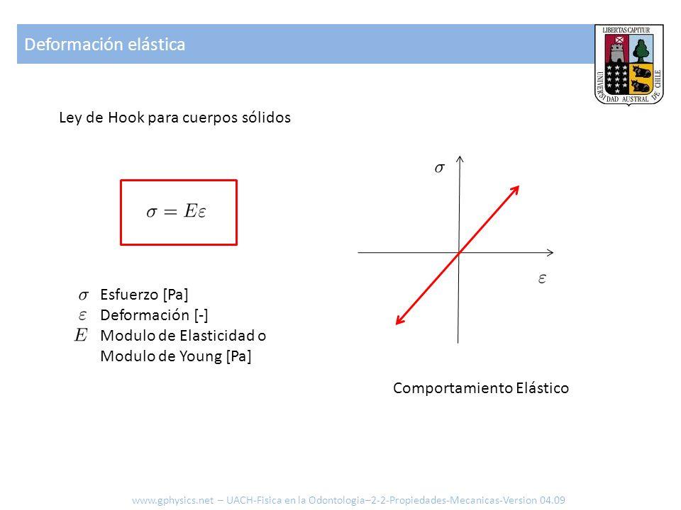 Deformación elástica Ley de Hook para cuerpos sólidos Esfuerzo [Pa]